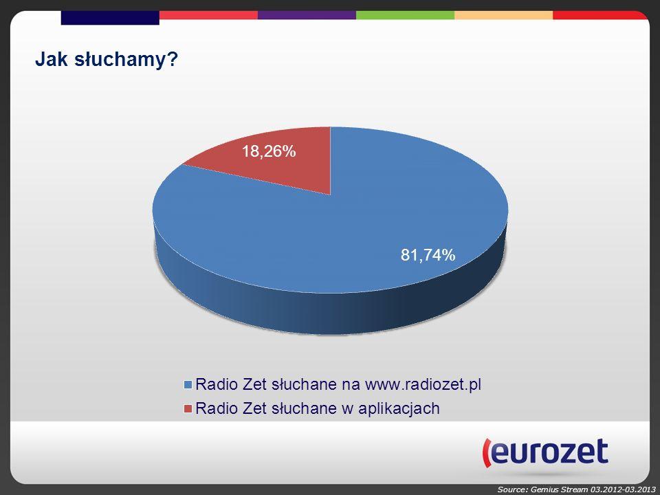 Source: Gemius Stream 03.2012-03.2013 Jak słuchamy