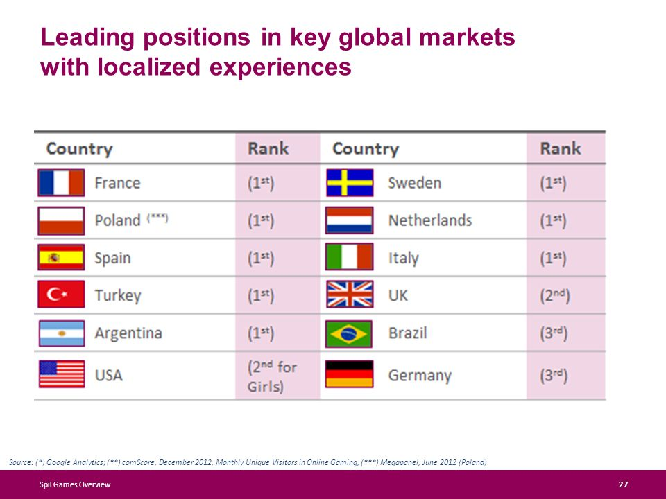 Leading positions in key global markets with localized experiences Spil Games Overview 27 Source: (*) Google Analytics; (**) comScore, December 2012, Monthly Unique Visitors in Online Gaming, (***) Megapanel, June 2012 (Poland)