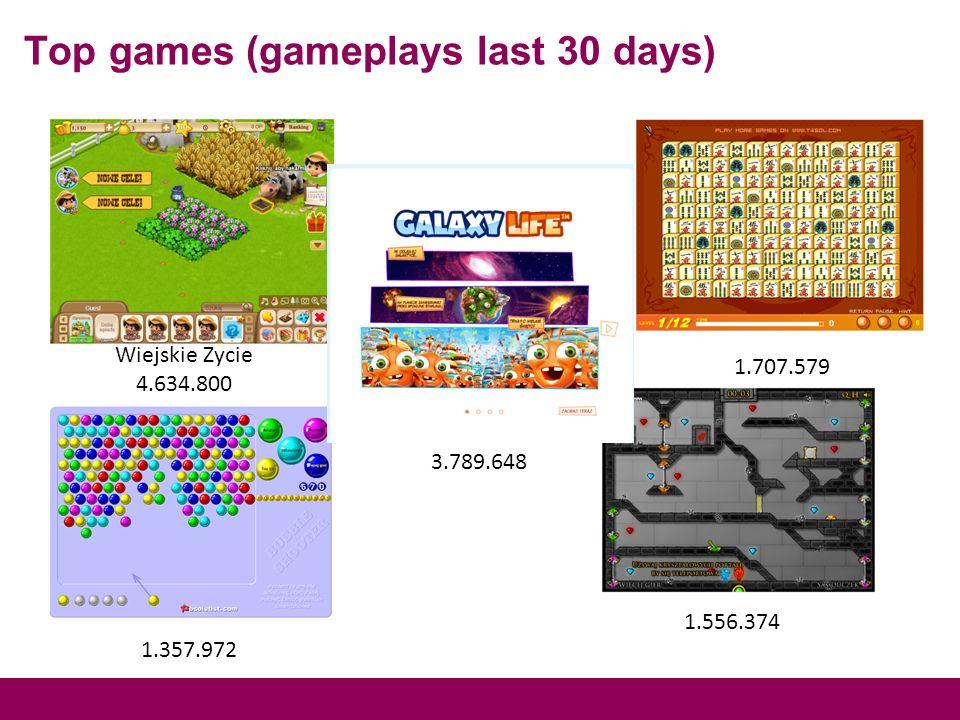 Top games (gameplays last 30 days) Wiejskie Zycie 4.634.800 3.789.648 1.707.579 1.556.374 1.357.972