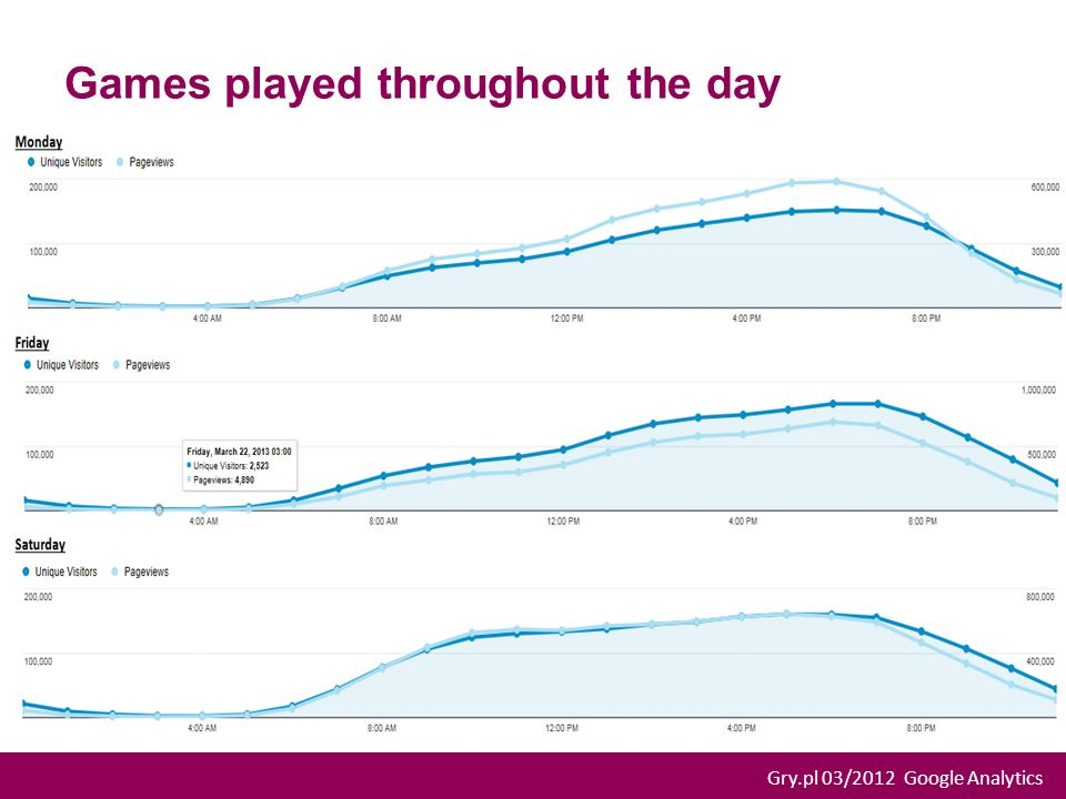 Games played throughout the day Gry.pl 03/2012 Google Analytics