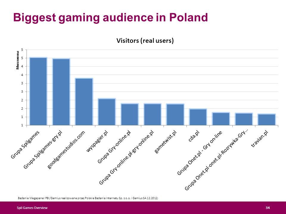 Biggest gaming audience in Poland Spil Games Overview 34 Badanie Megapanel PBI/Gemius realizowane przez Polskie Badania Internetu Sp.