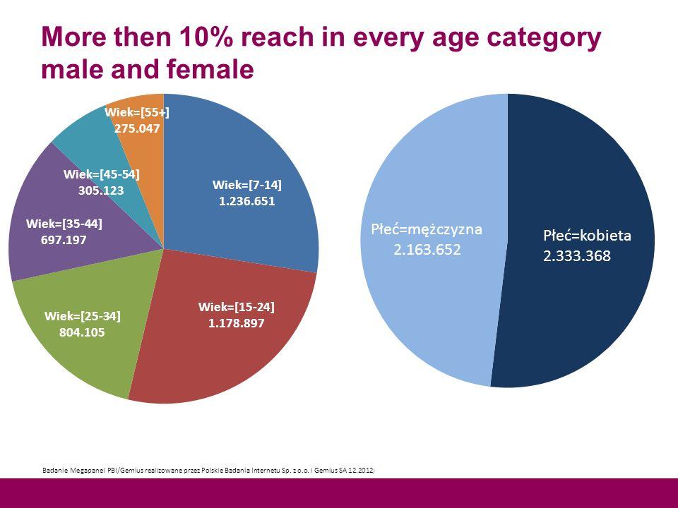 More then 10% reach in every age category male and female Badanie Megapanel PBI/Gemius realizowane przez Polskie Badania Internetu Sp.