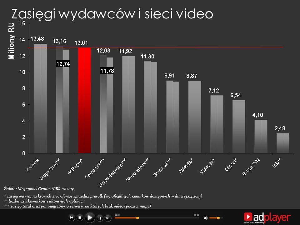 Zasięgi wydawców i sieci video Źródło: Megapanel Gemius/PBI, 02.2013 * zasięg witryn, na których sieć oferuje sprzedaż prerolli (wg oficjalnych cenników dostępnych w dniu 15.04.2013) ** liczba użytkowników i aktywnych aplikacji *** zasięg total oraz pomniejszony o serwisy, na których brak video (poczta, mapy)