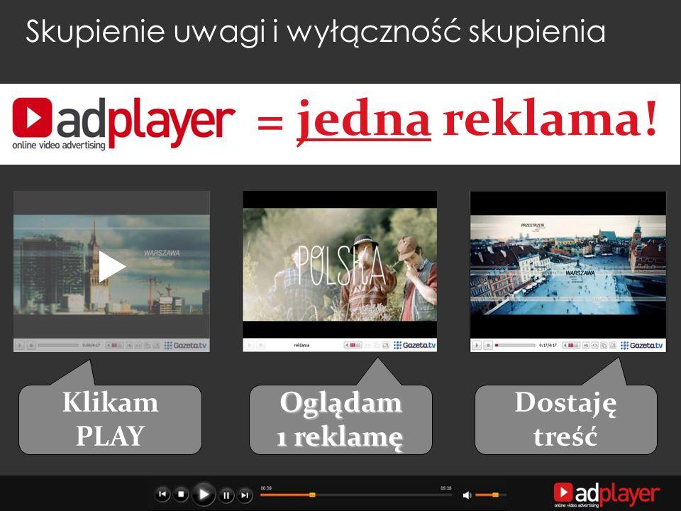 Skupienie uwagi i wyłączność skupienia Klikam PLAY Oglądam 1 reklamę Dostaję treść = jedna reklama!