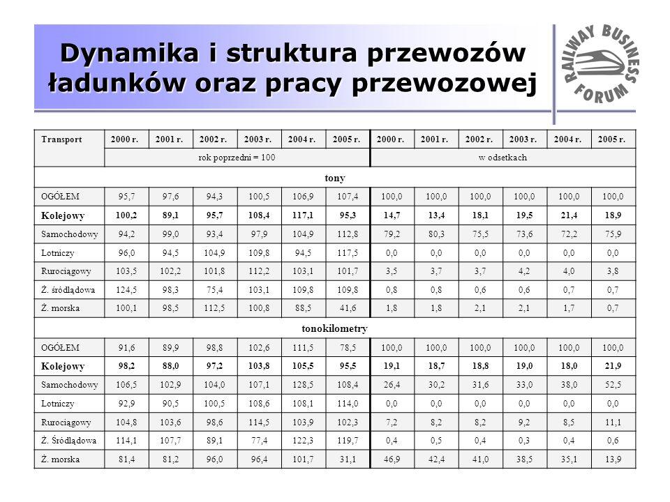 Dynamika i struktura przewozów ładunków oraz pracy przewozowej Transport2000 r.2001 r.2002 r.2003 r.2004 r.2005 r.2000 r.2001 r.2002 r.2003 r.2004 r.2