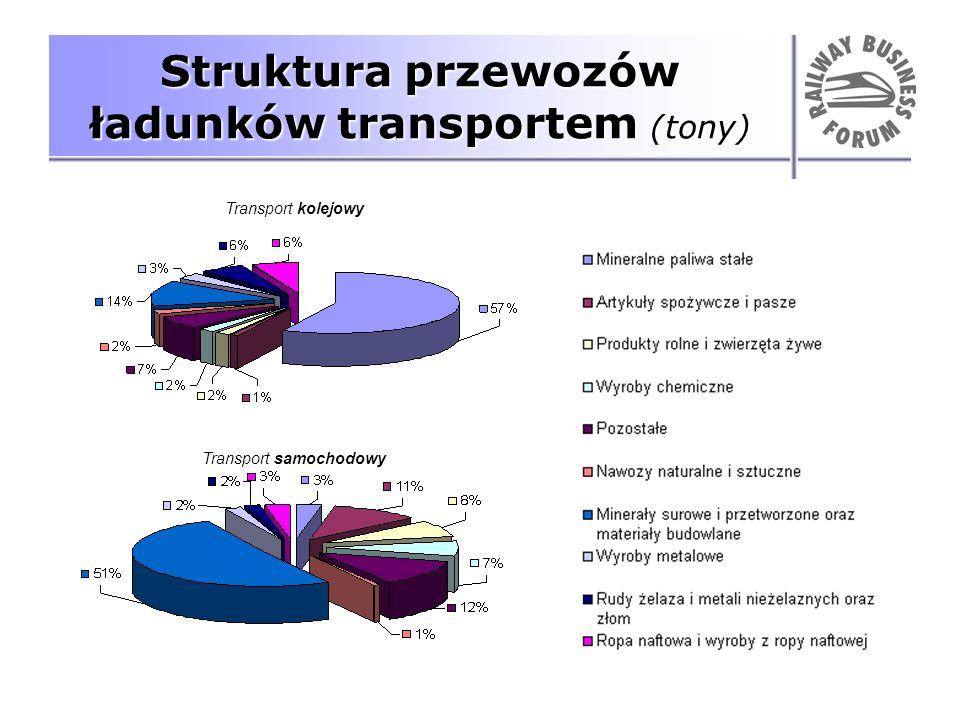 Struktura przewozów ładunków transportem (tony) Transport kolejowy Transport samochodowy