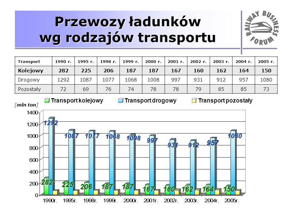 Przewozy ładunków wg rodzajów transportu Transport1990 r.1995 r.1998 r.1999 r.2000 r.2001 r.2002 r.2003 r.2004 r.2005 r. Kolejowy282225206187 16716016