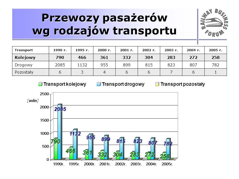 Przewozy pasażerów wg rodzajów transportu Transport1990 r.1995 r.2000 r.2001 r.2002 r.2003 r.2004 r.2005 r. Kolejowy790466361332304283272258 Drogowy20