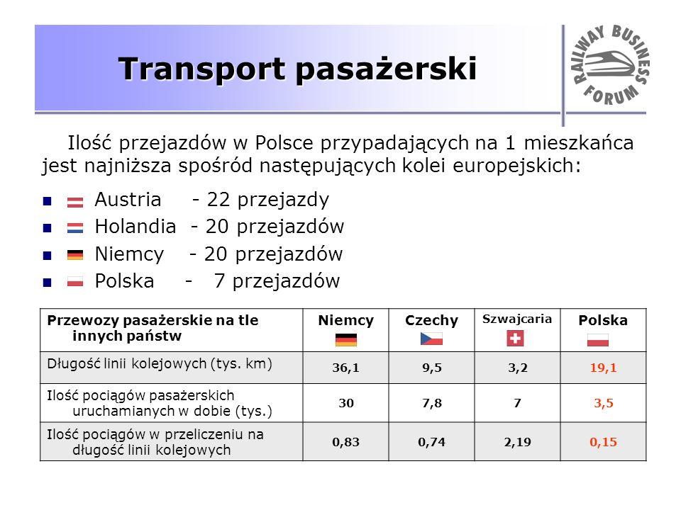 Transport pasażerski Ilość przejazdów w Polsce przypadających na 1 mieszkańca jest najniższa spośród następujących kolei europejskich: Austria - 22 pr
