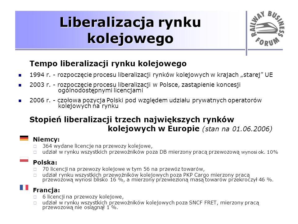 Liberalizacja rynku kolejowego Tempo liberalizacji rynku kolejowego 1994 r. - rozpoczęcie procesu liberalizacji rynków kolejowych w krajach starej UE