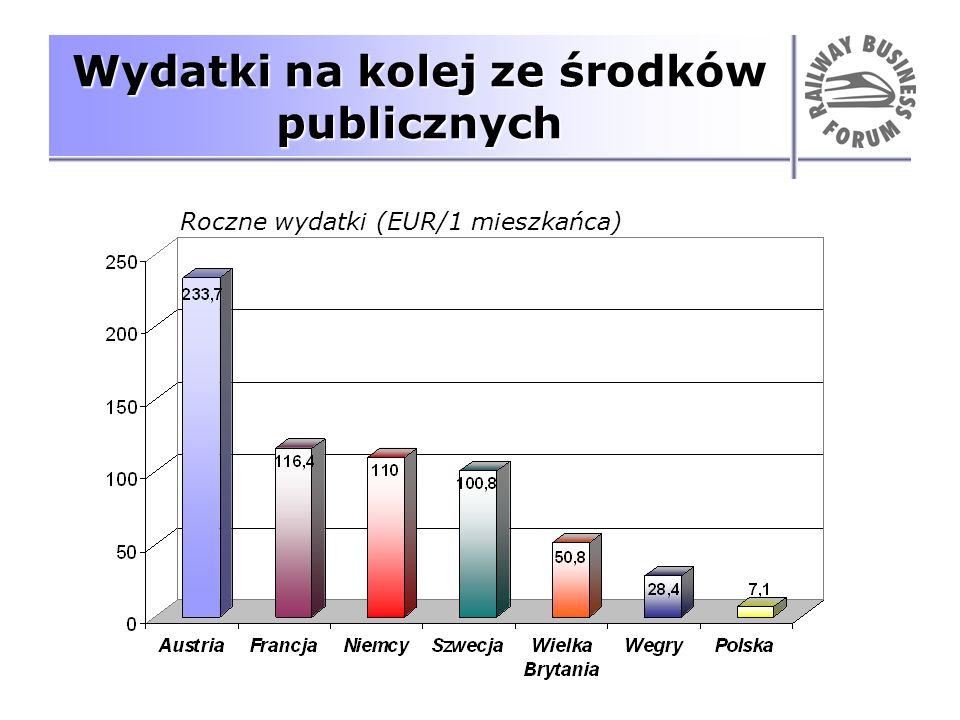 Wydatki na kolej ze środków publicznych Roczne wydatki (EUR/1 mieszkańca)