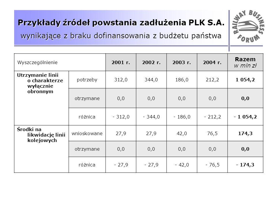 Przykłady źródeł powstania zadłużenia PLK S.A. wynikające z braku dofinansowania z budżetu państwa Wyszczególnienie2001 r.2002 r.2003 r.2004 r. Razem