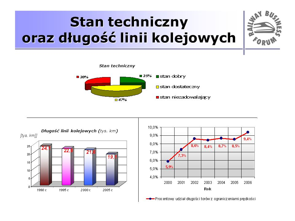 Stan techniczny oraz długość linii kolejowych Długość linii kolejowych (tys. km) Stan techniczny [tys. km]]