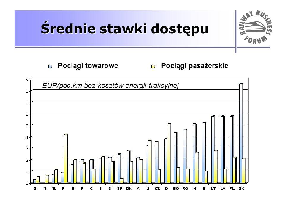 Średnie stawki dostępu EUR/poc.km bez kosztów energii trakcyjnej Pociągi towarowePociągi pasażerskie