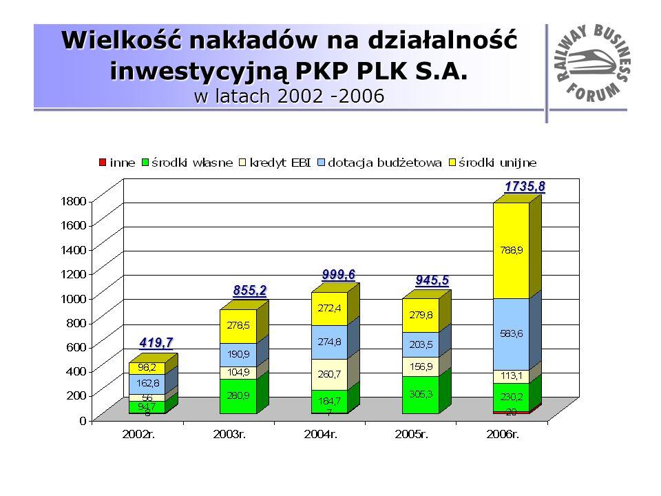 Wielkość nakładów na działalność inwestycyjną PKP PLK S.A. w latach 2002 -2006 419,7 855,2 999,6 945,5 1735,8