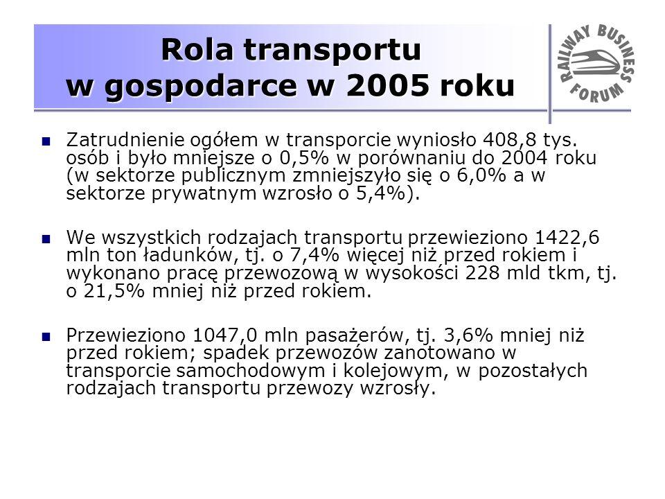 Zatrudnienie ogółem w transporcie wyniosło 408,8 tys. osób i było mniejsze o 0,5% w porównaniu do 2004 roku (w sektorze publicznym zmniejszyło się o 6
