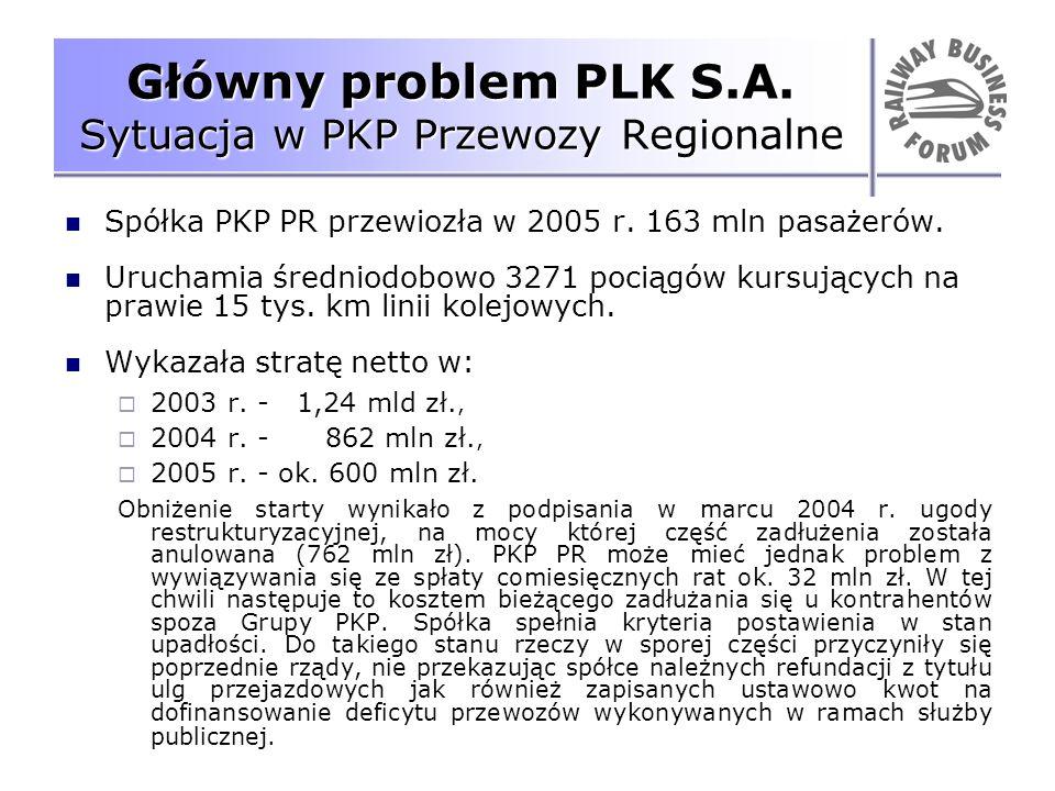 Główny problem PLK S.A. Sytuacja w PKP Przewozy Regionalne Spółka PKP PR przewiozła w 2005 r. 163 mln pasażerów. Uruchamia średniodobowo 3271 pociągów