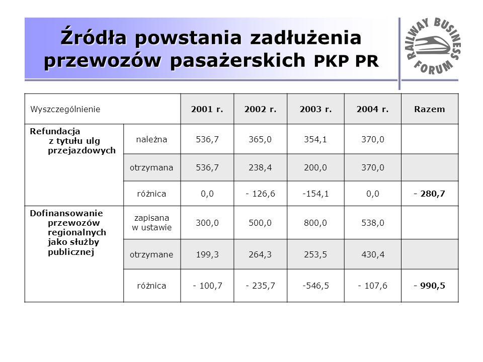 Źródła powstania zadłużenia przewozów pasażerskich PKP PR Wyszczególnienie2001 r.2002 r.2003 r.2004 r.Razem Refundacja z tytułu ulg przejazdowych nale