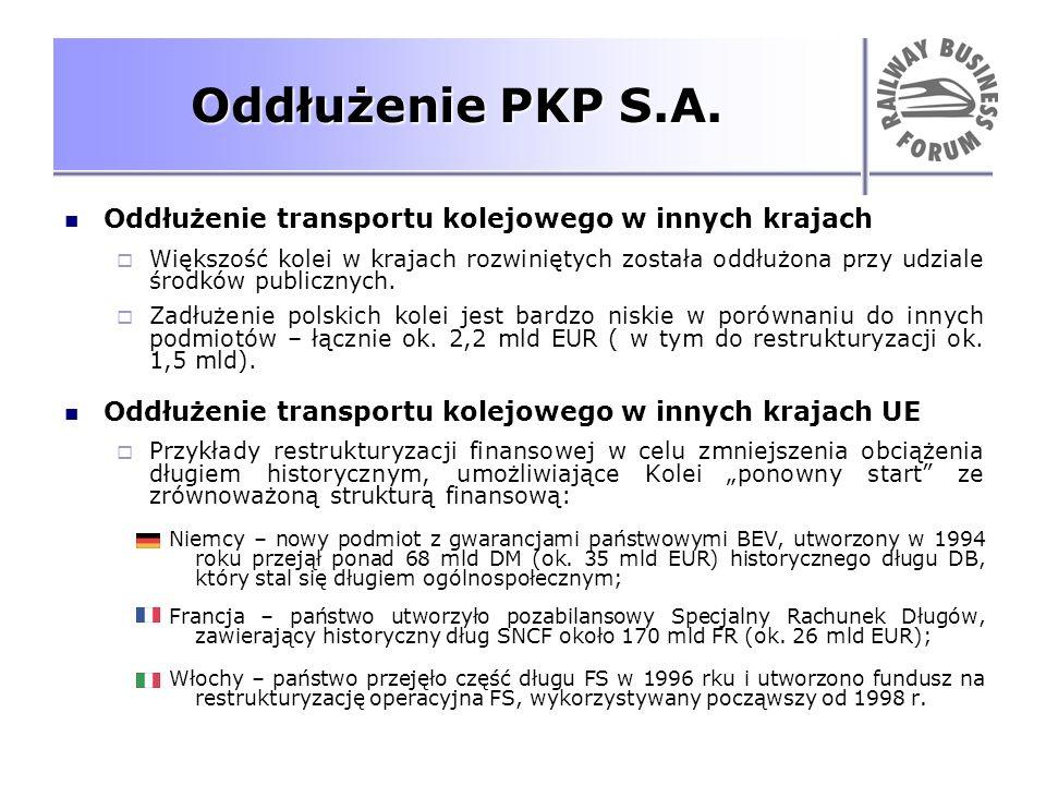 Oddłużenie PKP S.A. Oddłużenie transportu kolejowego w innych krajach Większość kolei w krajach rozwiniętych została oddłużona przy udziale środków pu