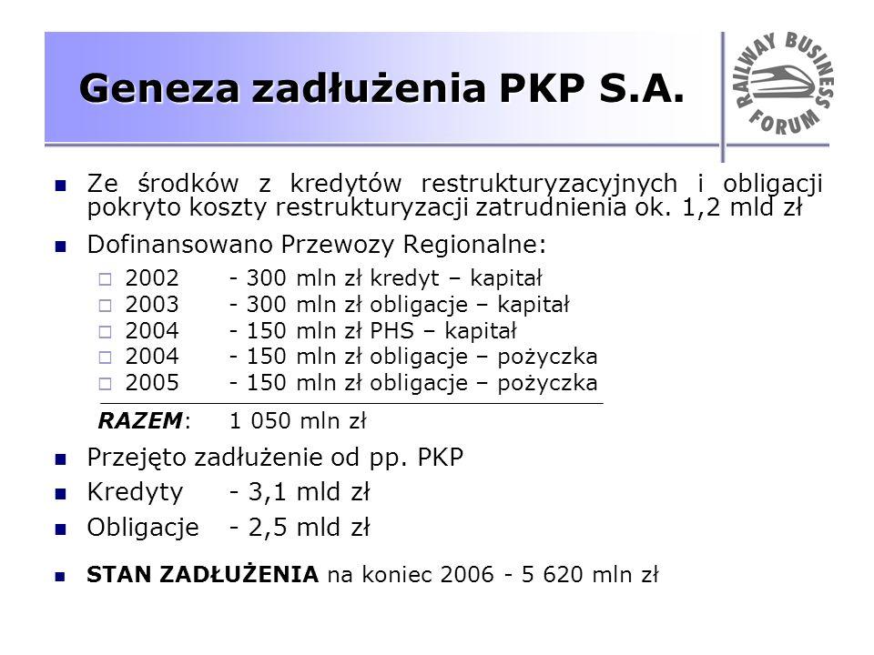 Geneza zadłużenia PKP S.A. Ze środków z kredytów restrukturyzacyjnych i obligacji pokryto koszty restrukturyzacji zatrudnienia ok. 1,2 mld zł Dofinans