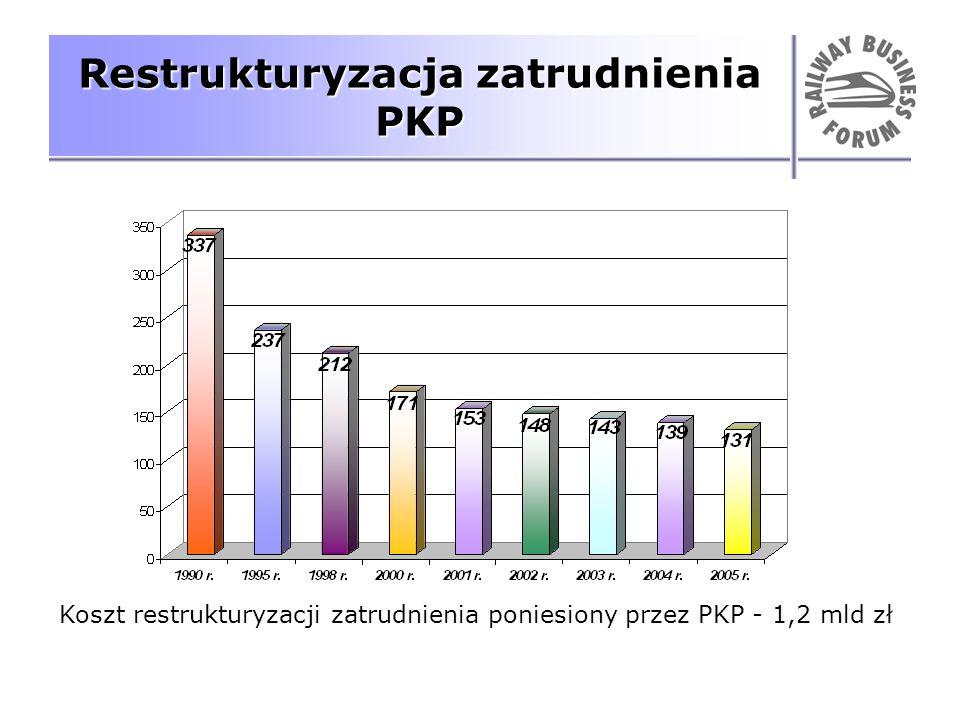 Restrukturyzacja zatrudnienia PKP Koszt restrukturyzacji zatrudnienia poniesiony przez PKP - 1,2 mld zł