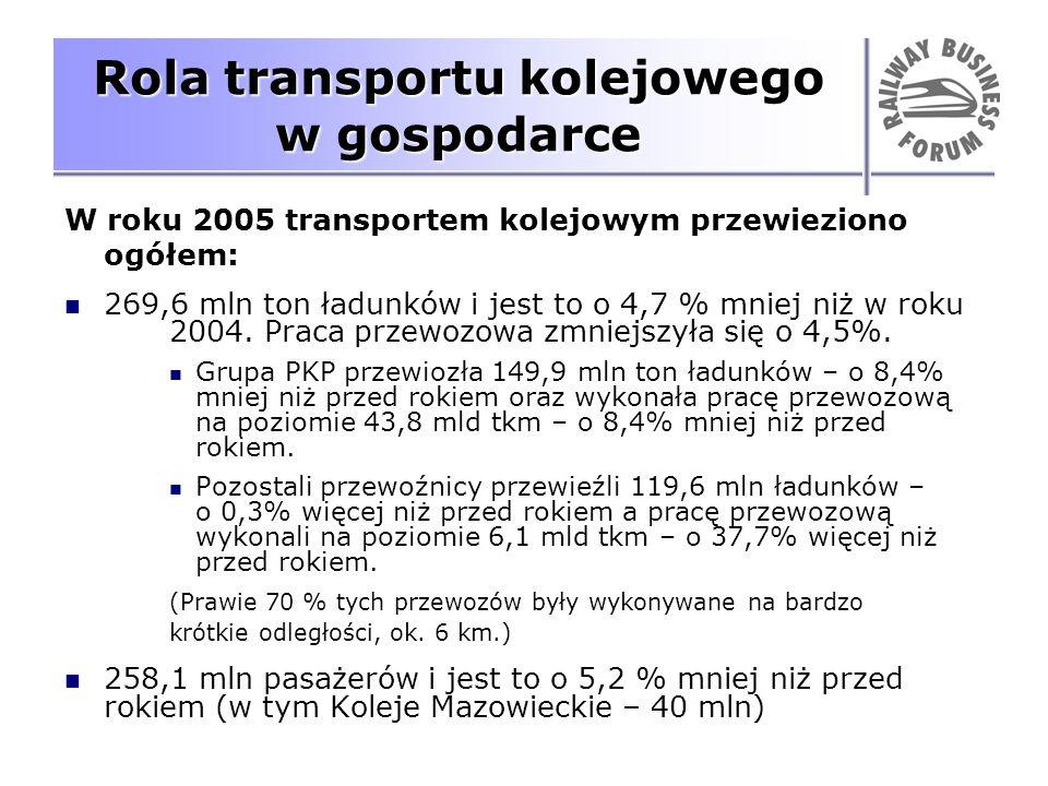 Rola transportu kolejowego w gospodarce W roku 2005 transportem kolejowym przewieziono ogółem: 269,6 mln ton ładunków i jest to o 4,7 % mniej niż w ro