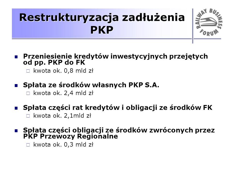 Restrukturyzacja zadłużenia PKP Przeniesienie kredytów inwestycyjnych przejętych od pp. PKP do FK kwota ok. 0,8 mld zł Spłata ze środków własnych PKP