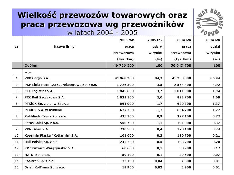Wielkość przewozów towarowych oraz praca przewozowa wg przewoźników w latach 2004 - 2005 2005 rok 2004 rok L.p. Nazwa firmypracaudziałpracaudział prze