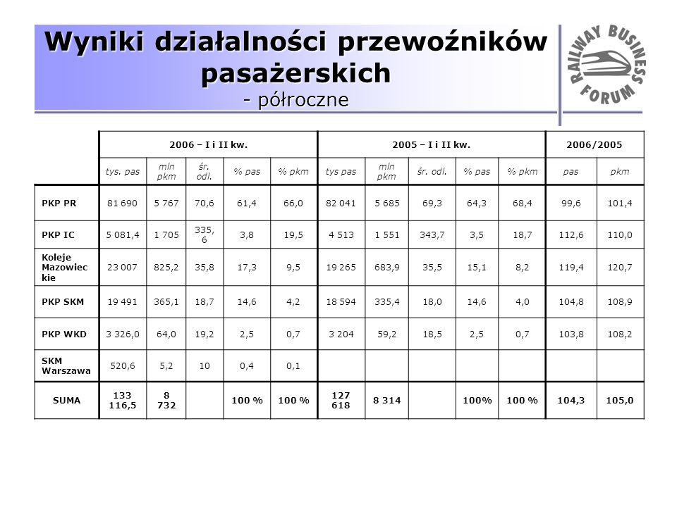 Wyniki działalności przewoźników pasażerskich - półroczne 2006 – I i II kw.2005 – I i II kw.2006/2005 tys. pas mln pkm śr. odl. % pas% pkmtys pas mln