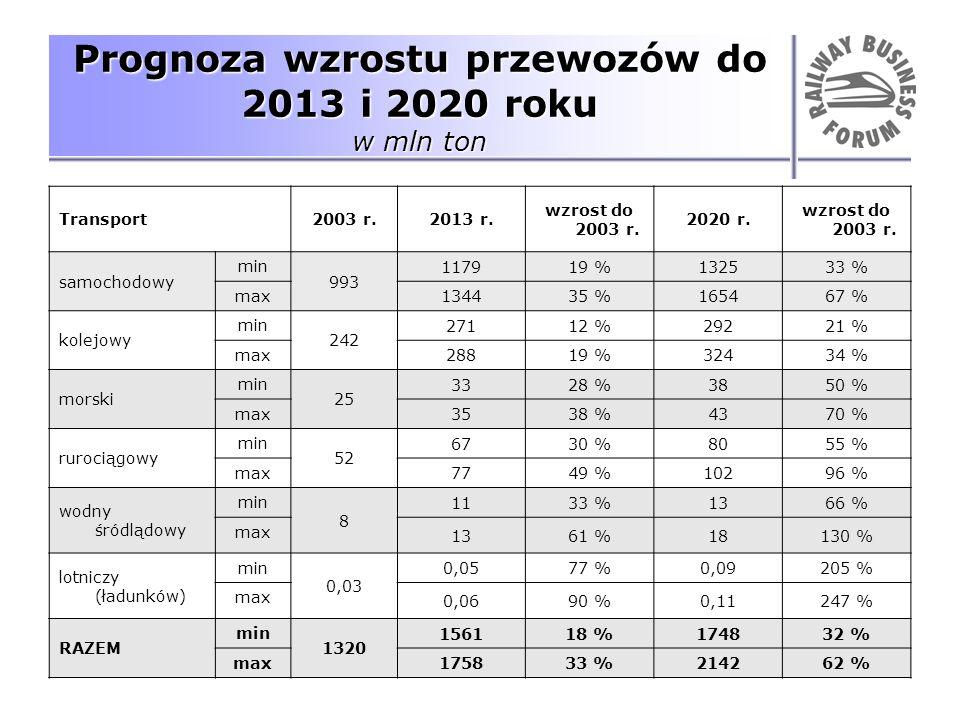 Prognoza wzrostu przewozów do 2013 i 2020 roku w mln ton Transport2003 r.2013 r. wzrost do 2003 r. 2020 r. wzrost do 2003 r. samochodowy min 993 11791