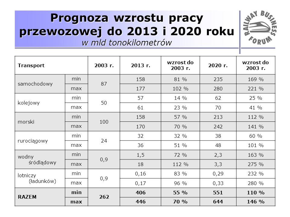 Prognoza wzrostu pracy przewozowej do 2013 i 2020 roku w mld tonokilometrów Transport2003 r.2013 r. wzrost do 2003 r. 2020 r. wzrost do 2003 r. samoch
