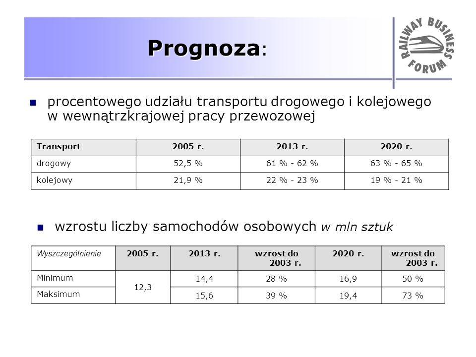 Prognoza : procentowego udziału transportu drogowego i kolejowego w wewnątrzkrajowej pracy przewozowej Transport2005 r.2013 r.2020 r. drogowy52,5 %61