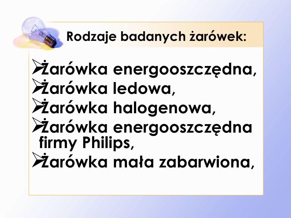 Rodzaje badanych żarówek: Żarówka energooszczędna, Żarówka ledowa, Żarówka halogenowa, Żarówka energooszczędna firmy Philips, Żarówka mała zabarwiona,