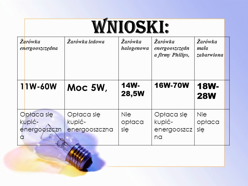 WNIOSKI: Żarówka energooszczędna Żarówka ledowaŻarówka halogenowa Żarówka energooszczędn a firmy Philips, Żarówka mała zabarwiona 11W-60W Moc 5W, 14W- 28,5W 16W-70W 18W- 28W Opłaca się kupić- energooszczn a Nie opłaca się Opłaca się kupić- energooszcz na Nie opłaca się
