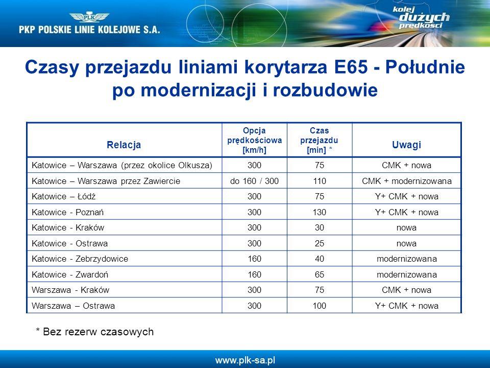 www.plk-sa.pl Czasy przejazdu liniami korytarza E65 - Południe po modernizacji i rozbudowie Relacja Opcja prędkościowa [km/h] Czas przejazdu [min] * U