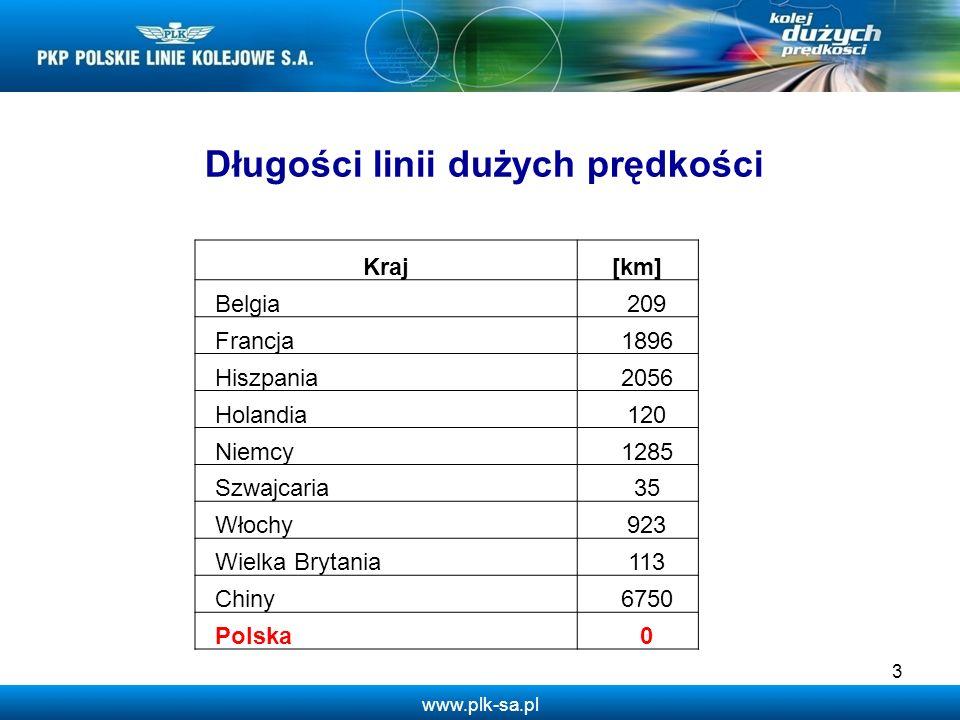 www.plk-sa.pl 3 Kraj[km] Belgia209 Francja1896 Hiszpania2056 Holandia120 Niemcy1285 Szwajcaria35 Włochy923 Wielka Brytania113 Chiny6750 Polska0 Długoś