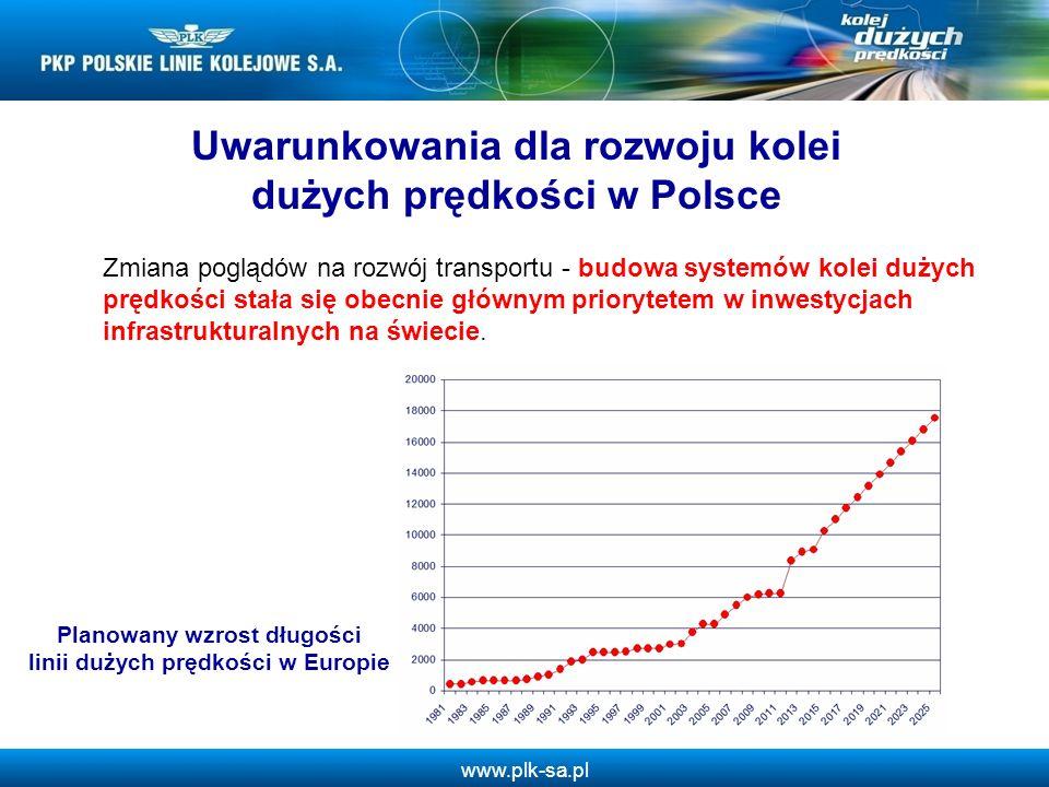www.plk-sa.pl Zmiana poglądów na rozwój transportu - budowa systemów kolei dużych prędkości stała się obecnie głównym priorytetem w inwestycjach infra