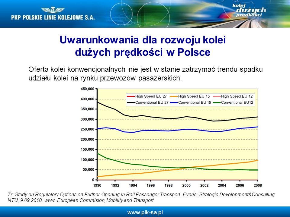 www.plk-sa.pl Oferta kolei konwencjonalnych nie jest w stanie zatrzymać trendu spadku udziału kolei na rynku przewozów pasażerskich. Uwarunkowania dla