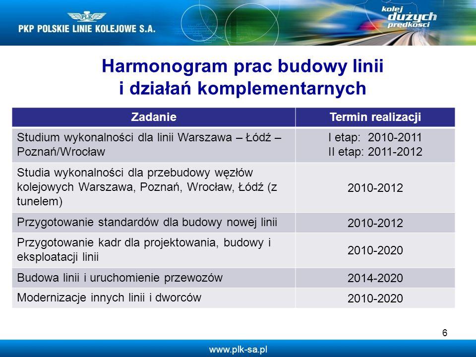 www.plk-sa.pl 6 Harmonogram prac budowy linii i działań komplementarnych ZadanieTermin realizacji Studium wykonalności dla linii Warszawa – Łódź – Poz