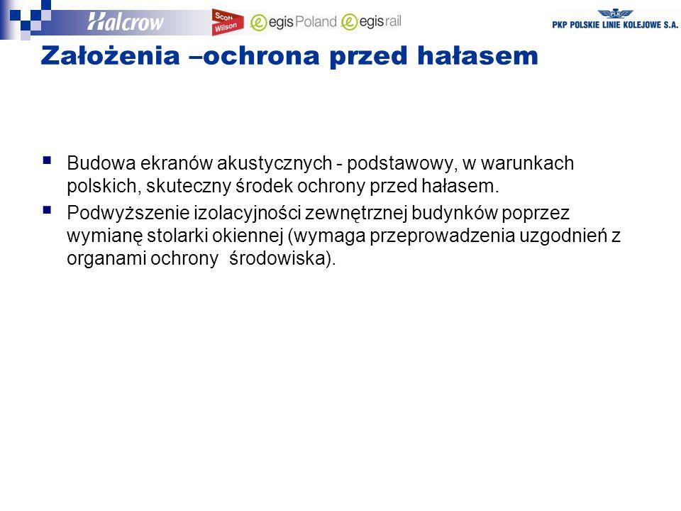 Założenia –ochrona przed hałasem Budowa ekranów akustycznych - podstawowy, w warunkach polskich, skuteczny środek ochrony przed hałasem.
