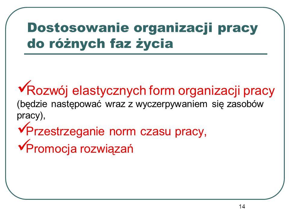 14 Dostosowanie organizacji pracy do różnych faz życia Rozwój elastycznych form organizacji pracy (będzie następować wraz z wyczerpywaniem się zasobów pracy), Przestrzeganie norm czasu pracy, Promocja rozwiązań