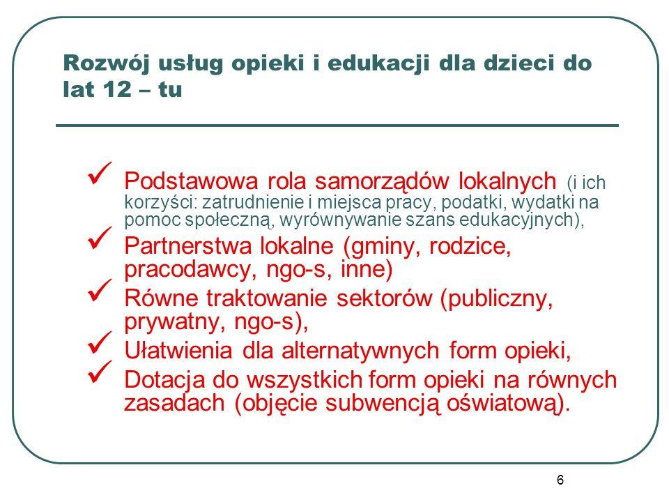 6 Rozwój usług opieki i edukacji dla dzieci do lat 12 – tu Podstawowa rola samorządów lokalnych (i ich korzyści: zatrudnienie i miejsca pracy, podatki, wydatki na pomoc społeczną, wyrównywanie szans edukacyjnych), Partnerstwa lokalne (gminy, rodzice, pracodawcy, ngo-s, inne) Równe traktowanie sektorów (publiczny, prywatny, ngo-s), Ułatwienia dla alternatywnych form opieki, Dotacja do wszystkich form opieki na równych zasadach (objęcie subwencją oświatową).