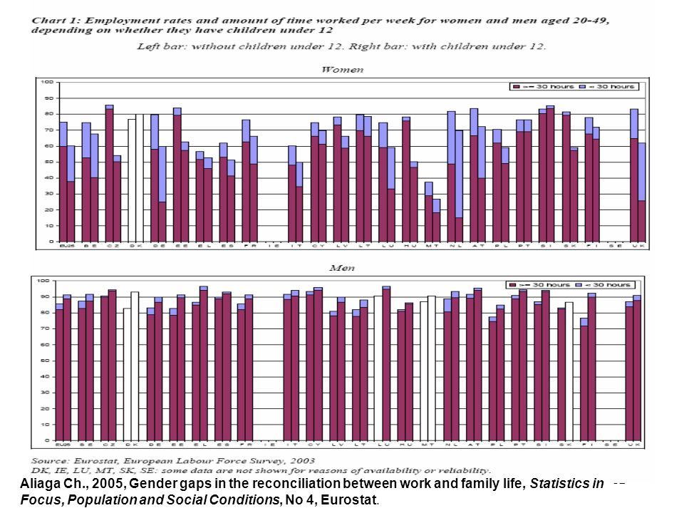 12 Aliaga Ch., 2005, Gender gaps in the reconciliation between work and family life, Statistics in Focus, Population and Social Conditions, No 4, Euro