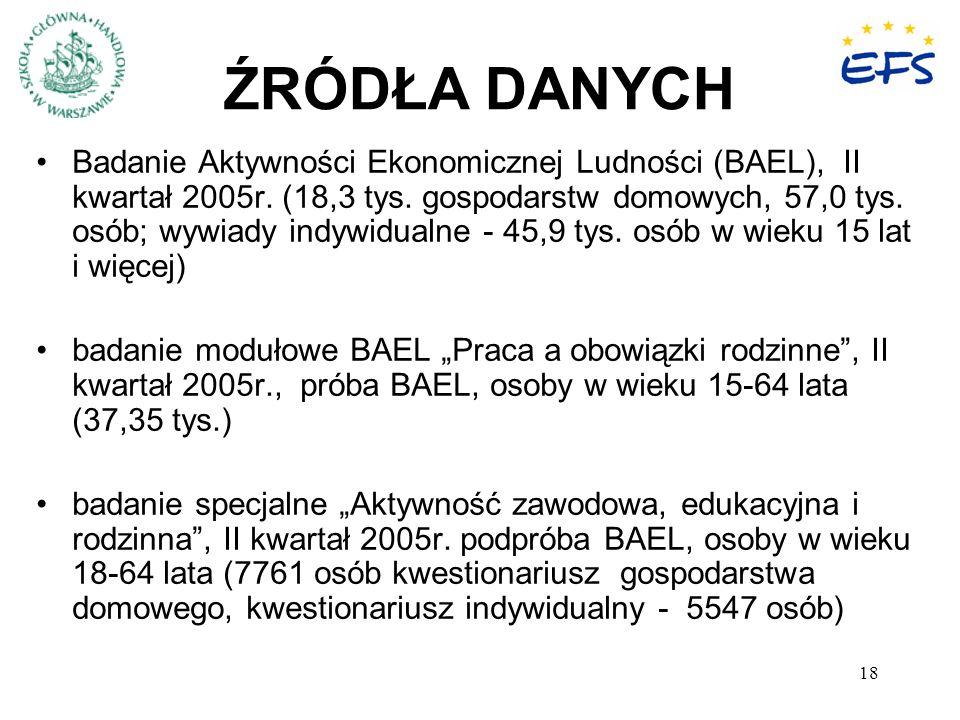 18 ŹRÓDŁA DANYCH Badanie Aktywności Ekonomicznej Ludności (BAEL), II kwartał 2005r.