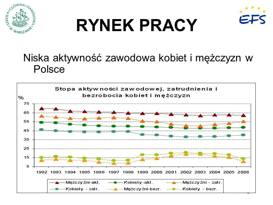 2 RYNEK PRACY Niska aktywność zawodowa kobiet i mężczyzn w Polsce