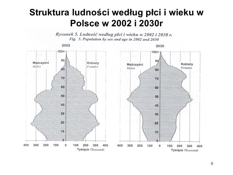 9 Struktura ludności według płci i wieku w Polsce w 2002 i 2030r