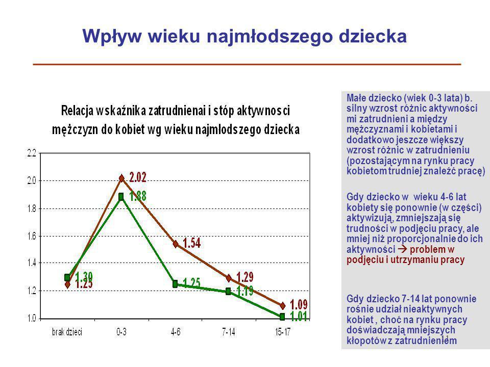 11 Wpływ wieku najmłodszego dziecka Małe dziecko (wiek 0-3 lata) b. silny wzrost różnic aktywności mi zatrudnieni a między mężczyznami i kobietami i d