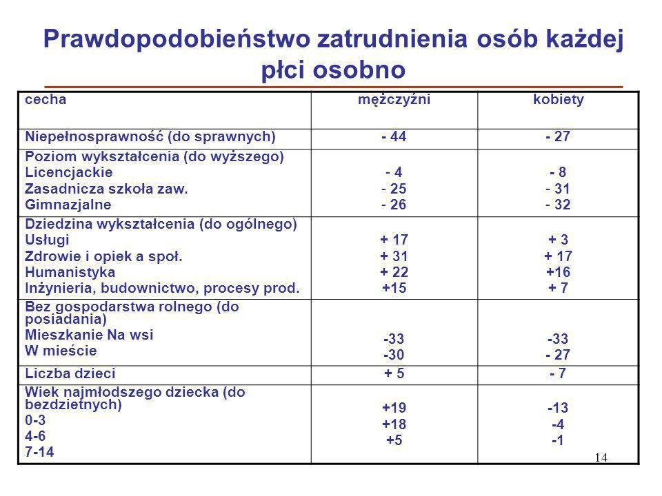 14 Prawdopodobieństwo zatrudnienia osób każdej płci osobno cechamężczyźni kobiety Niepełnosprawność (do sprawnych)- 44- 27 Poziom wykształcenia (do wy
