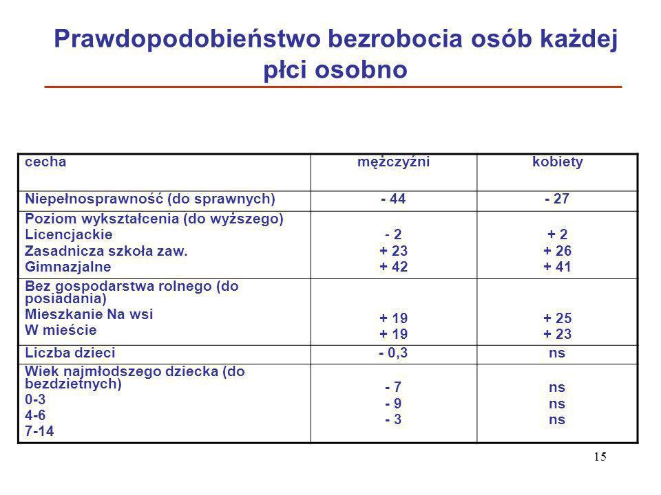 15 Prawdopodobieństwo bezrobocia osób każdej płci osobno cechamężczyźni kobiety Niepełnosprawność (do sprawnych)- 44- 27 Poziom wykształcenia (do wyżs