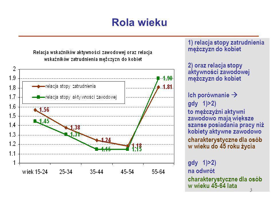 3 Rola wieku 1) relacja stopy zatrudnienia mężczyzn do kobiet 2) oraz relacja stopy aktywności zawodowej mężczyzn do kobiet Ich porównanie gdy 1)>2) t